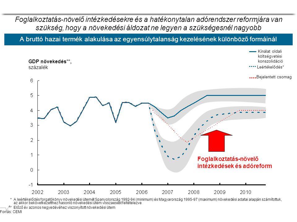 A bruttó hazai termék alakulása az egyensúlytalanság kezelésének különböző formáinál * A leértékelődés forgatókönyv növekedési ütemét Spanyolország 1992-94 (minimum) és Magyarország 1995-97 (maximum) növekedési adatai alapján számítottuk, az akkor bekövetkezetthez hasonló növekedési ütem visszaesést feltételezve **Előző év azonos negyedévéhez viszonyított növekedési ütem Forrás: CEMI Kínálat oldali költségvetési konszolidáció Leértékelődés* GDP növekedés**, százalék Bejelentett csomag Foglalkoztatás-növelő intézkedések és adóreform Foglalkoztatás-növelő intézkedésekre és a hatékonytalan adórendszer reformjára van szükség, hogy a növekedési áldozat ne legyen a szükségesnél nagyobb