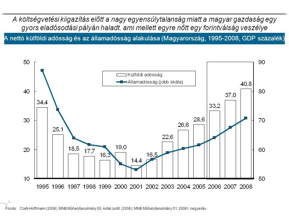 A nettó külföldi adósság és az államadósság alakulása (Magyarország, 1995-2008, GDP százalék) A költségvetési kiigazítás előtt a nagy egyensúlytalanság miatt a magyar gazdaság egy gyors eladósodási pályán haladt, ami mellett egyre nőtt egy forintválság veszélye Forrás: Czeti-Hoffmann (2006), MNB Műhelytanulmány 50, Antal Judit: (2006): MNB Műhelytanulmány 51, 2006 I.