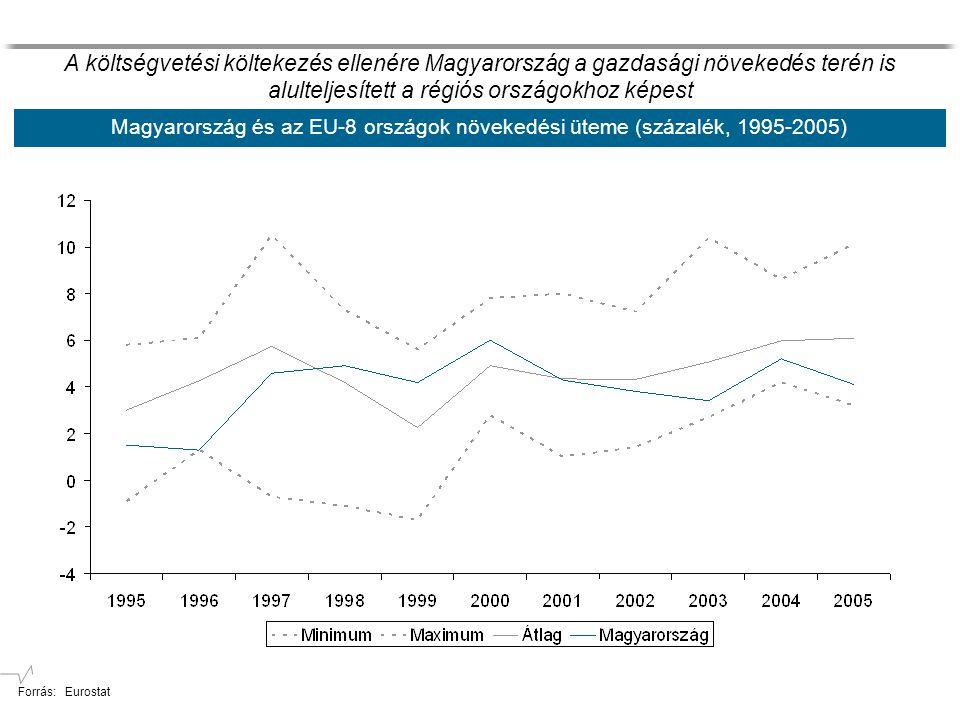 Magyarország és az EU-8 országok növekedési üteme (százalék, 1995-2005) A költségvetési költekezés ellenére Magyarország a gazdasági növekedés terén is alulteljesített a régiós országokhoz képest Forrás: Eurostat