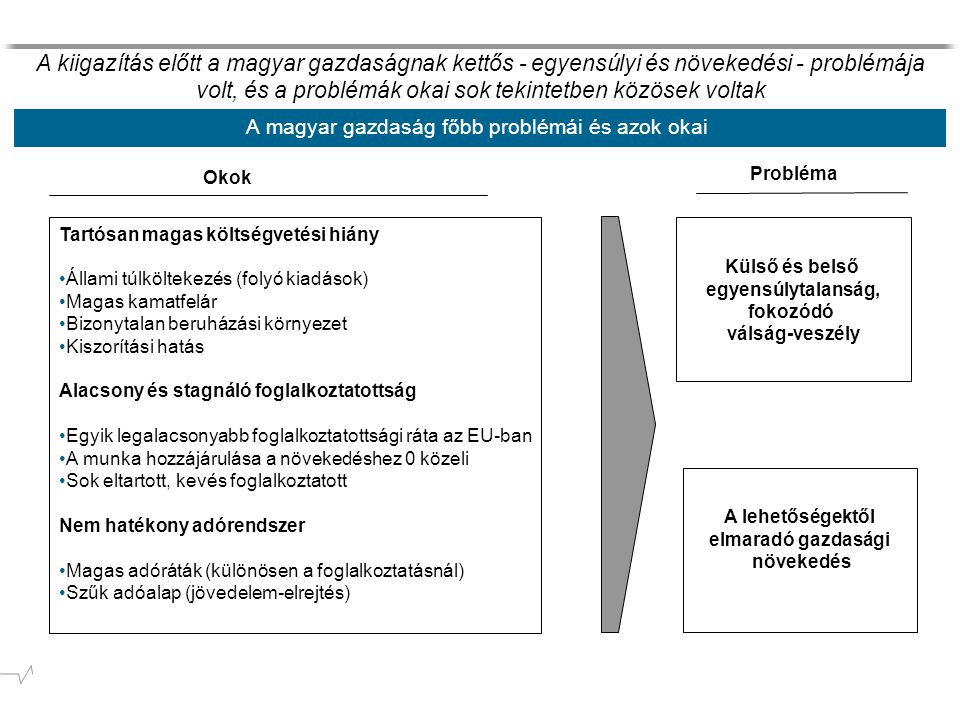 A magyar gazdaság főbb problémái és azok okai Probléma Okok Külső és belső egyensúlytalanság, fokozódó válság-veszély A lehetőségektől elmaradó gazdasági növekedés Tartósan magas költségvetési hiány Állami túlköltekezés (folyó kiadások) Magas kamatfelár Bizonytalan beruházási környezet Kiszorítási hatás Alacsony és stagnáló foglalkoztatottság Egyik legalacsonyabb foglalkoztatottsági ráta az EU-ban A munka hozzájárulása a növekedéshez 0 közeli Sok eltartott, kevés foglalkoztatott Nem hatékony adórendszer Magas adóráták (különösen a foglalkoztatásnál) Szűk adóalap (jövedelem-elrejtés) A kiigazítás előtt a magyar gazdaságnak kettős - egyensúlyi és növekedési - problémája volt, és a problémák okai sok tekintetben közösek voltak