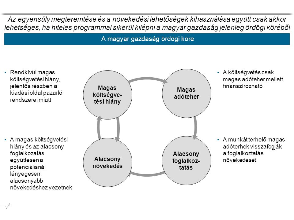 A magyar gazdaság ördögi köre Alacsony foglalkoz- tatás ▪A munkát terhelő magas adóterhek visszafogják a foglalkoztatás növekedését ▪A magas költségvetési hiány és az alacsony foglalkozatás együttesen a potenciálisnál lényegesen alacsonyabb növekedéshez vezetnek Magas adóteher ▪A költségvetés csak magas adóteher mellett finanszírozható ▪Rendkívül magas költségvetési hiány, jelentős részben a kiadási oldal pazarló rendszerei miatt Az egyensúly megteremtése és a növekedési lehetőségek kihasználása együtt csak akkor lehetséges, ha hiteles programmal sikerül kilépni a magyar gazdaság jelenleg ördögi köréből Alacsony növekedés Magas költségve- tési hiány