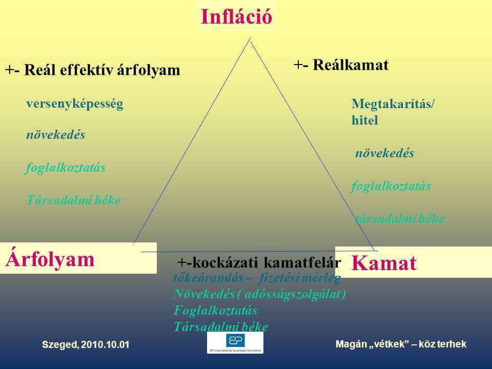 """Szeged, 2010.10.01 Magán """"vétkek – köz terhek HUF kamat > devizakamat Euro kamat Kamat tőkeáramlás – fizetési mérleg Növekedés ( adósságszolgálat ) Foglalkoztatás Társadalmi béke Infláció Árfolyam versenyképesség növekedés foglalkoztatás Társadalmi béke Megtakarítás/ hitel növekedés foglalkoztatás társadalmi béke +- Reálkamat +- Reál effektív árfolyam +-kockázati kamatfelár"""