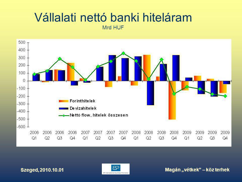 """Szeged, 2010.10.01 Magán """"vétkek – köz terhek Vállalati nettó banki hiteláram Mrd HUF"""