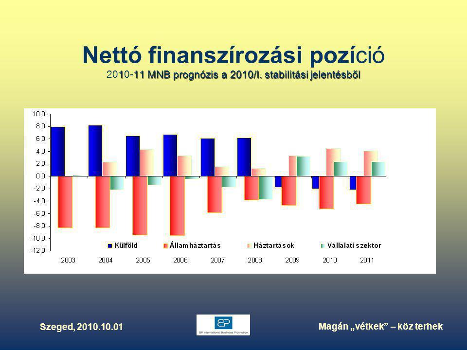 """Szeged, 2010.10.01 Magán """"vétkek – köz terhek 111 MNB prognózis a 2010/I."""