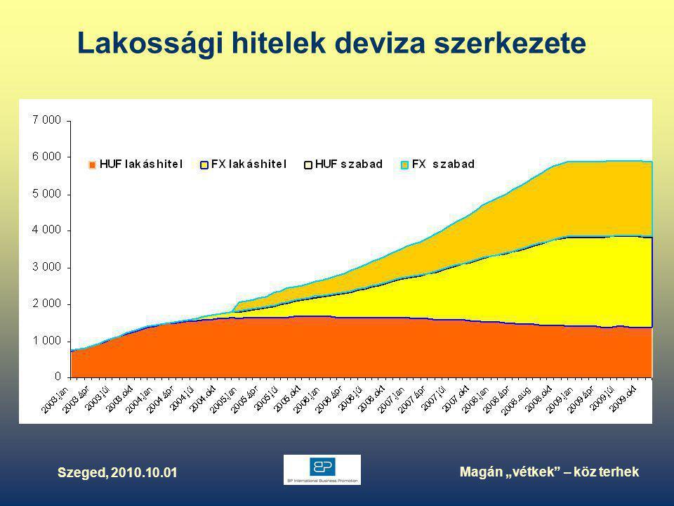 """Szeged, 2010.10.01 Magán """"vétkek – köz terhek Lakossági hitelek deviza szerkezete"""