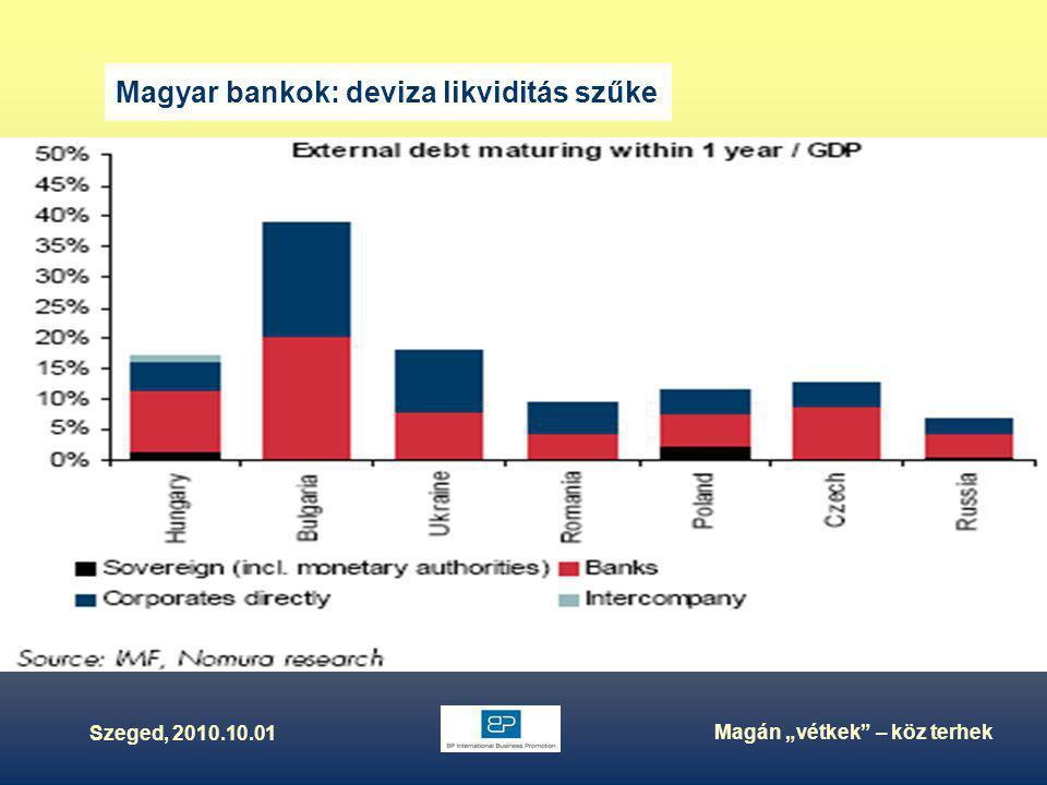 """Szeged, 2010.10.01 Magán """"vétkek – köz terhek Magyar bankok: deviza likviditás szűke"""