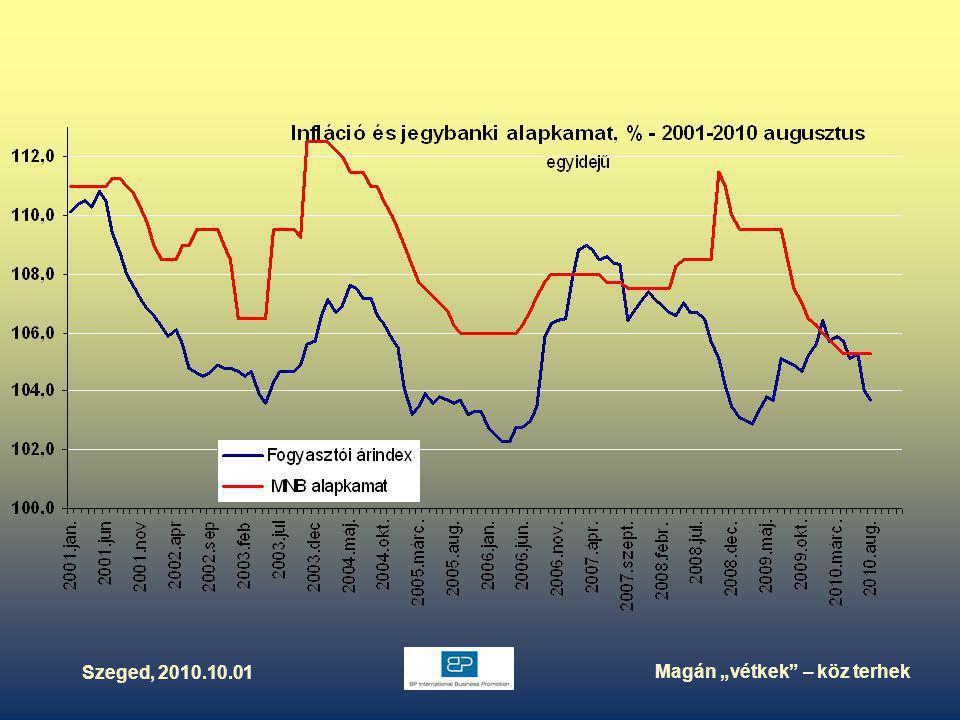 """Szeged, 2010.10.01 Magán """"vétkek – köz terhek Szomszédjaink, sorstársaink a bajban"""