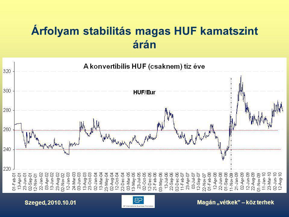 """Szeged, 2010.10.01 Magán """"vétkek – köz terhek Árfolyam stabilitás magas HUF kamatszint árán"""
