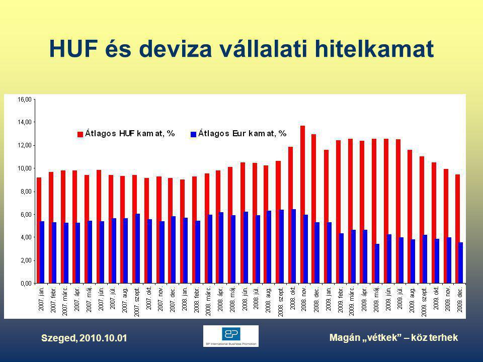 """Szeged, 2010.10.01 Magán """"vétkek – köz terhek Nettó finanszírozási képesség a GDP %-ában"""