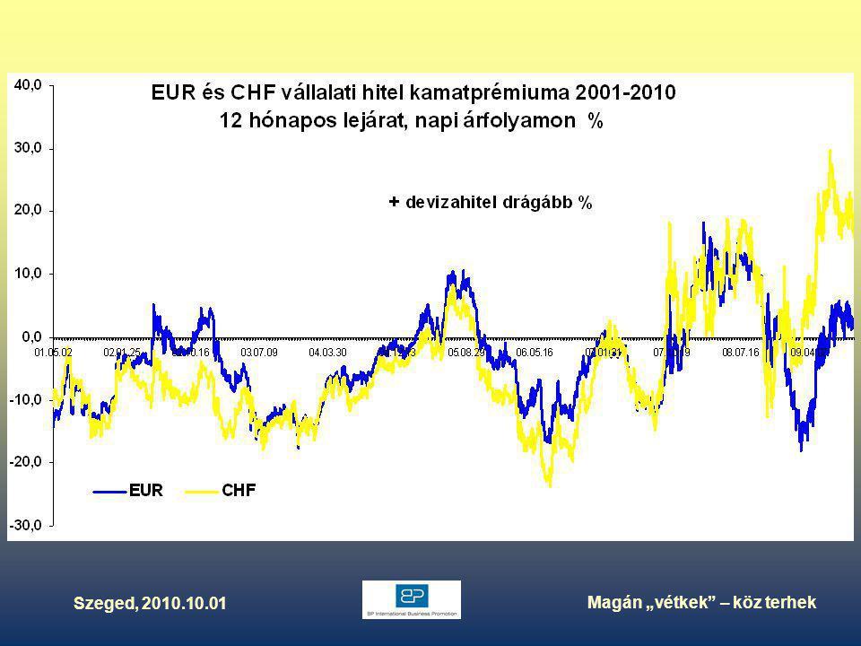 """Szeged, 2010.10.01 Magán """"vétkek – köz terhek Külföldi hitelfelvételek szerkezete 1995-2010.II."""