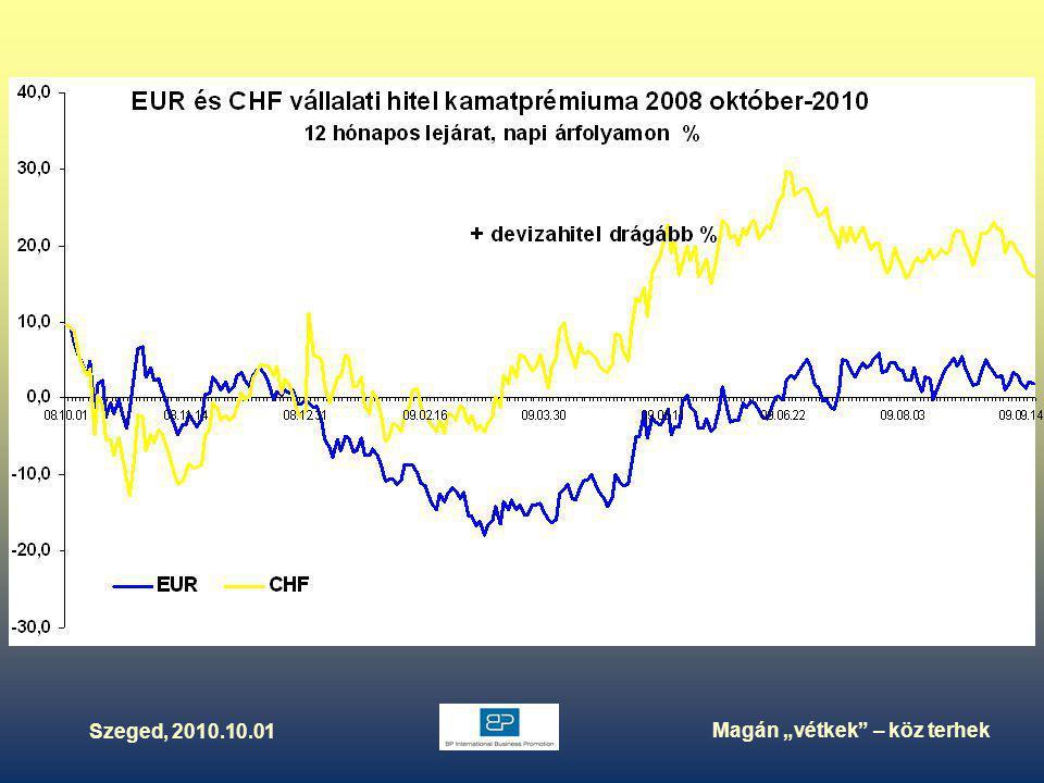 """Szeged, 2010.10.01 Magán """"vétkek – köz terhek Külföldi tartozások megoszlása 1995-2010.II."""