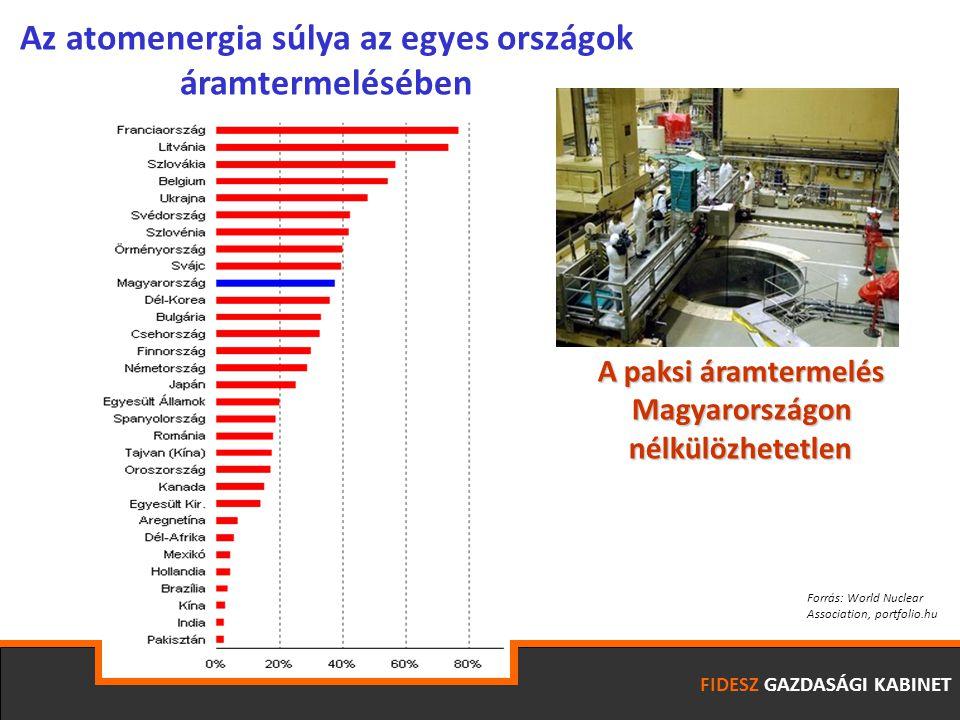 Forrás: World Nuclear Association, portfolio.hu Az atomenergia súlya az egyes országok áramtermelésében A paksi áramtermelés Magyarországon Magyarorsz