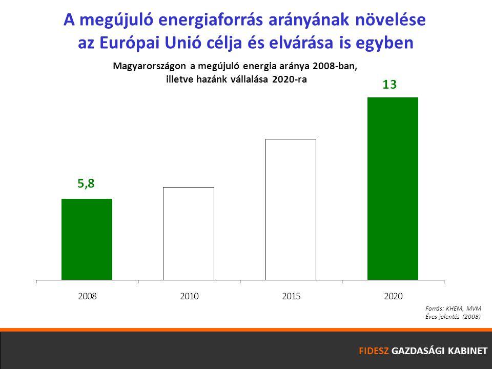 FIDESZ GAZDASÁGI KABINET A megújuló energiaforrás arányának növelése az Európai Unió célja és elvárása is egyben Forrás: KHEM, MVM Éves jelentés (2008) Magyarországon a megújuló energia aránya 2008-ban, illetve hazánk vállalása 2020-ra
