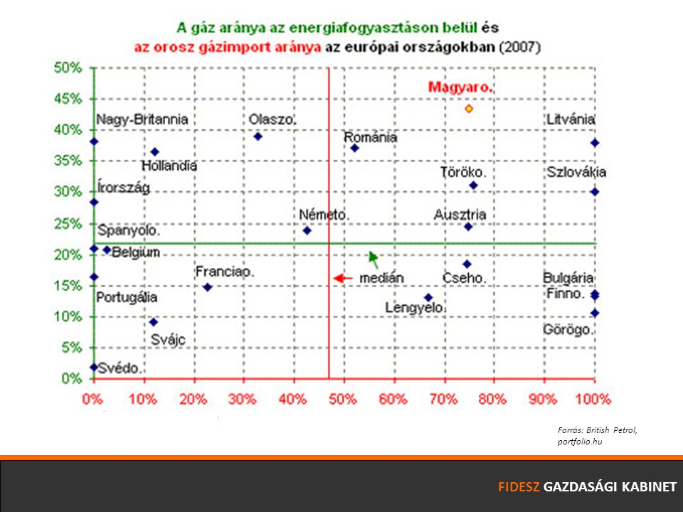 FIDESZ GAZDASÁGI KABINET Forrás: British Petrol, portfolio.hu
