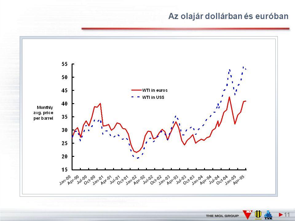 Az olajár dollárban és euróban ►11