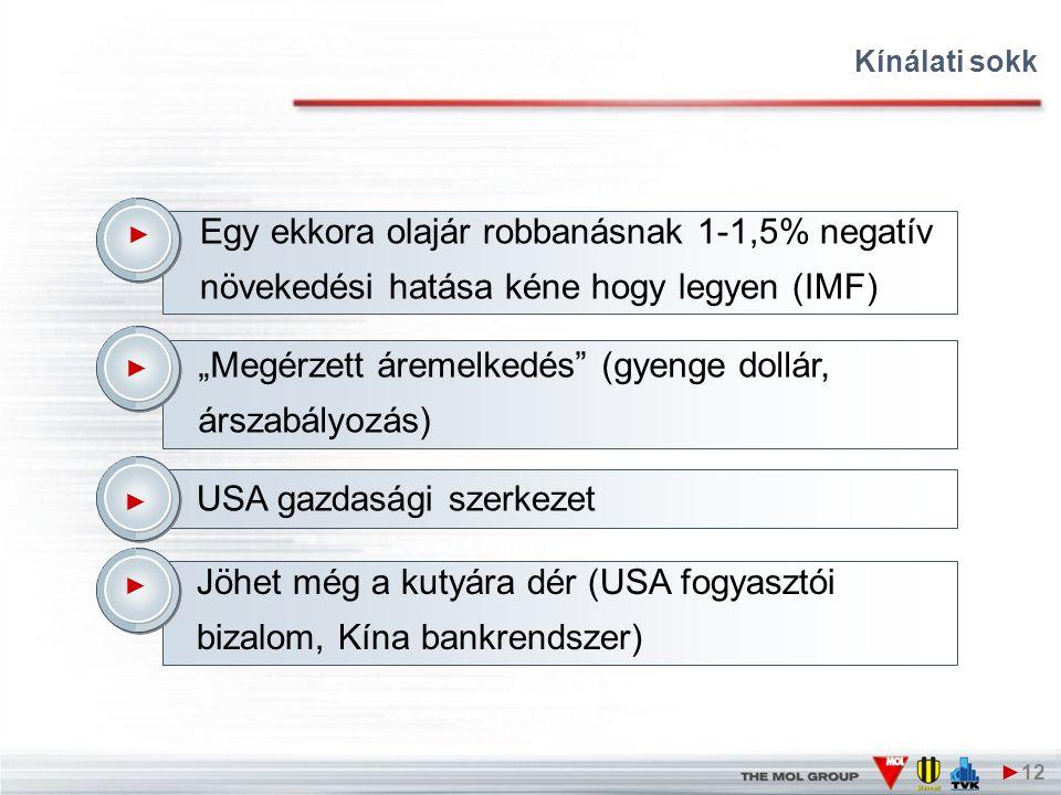 """Kínálati sokk ►12 ► Egy ekkora olajár robbanásnak 1-1,5% negatív növekedési hatása kéne hogy legyen (IMF) ► """"Megérzett áremelkedés (gyenge dollár, árszabályozás) ► USA gazdasági szerkezet ► Jöhet még a kutyára dér (USA fogyasztói bizalom, Kína bankrendszer)"""