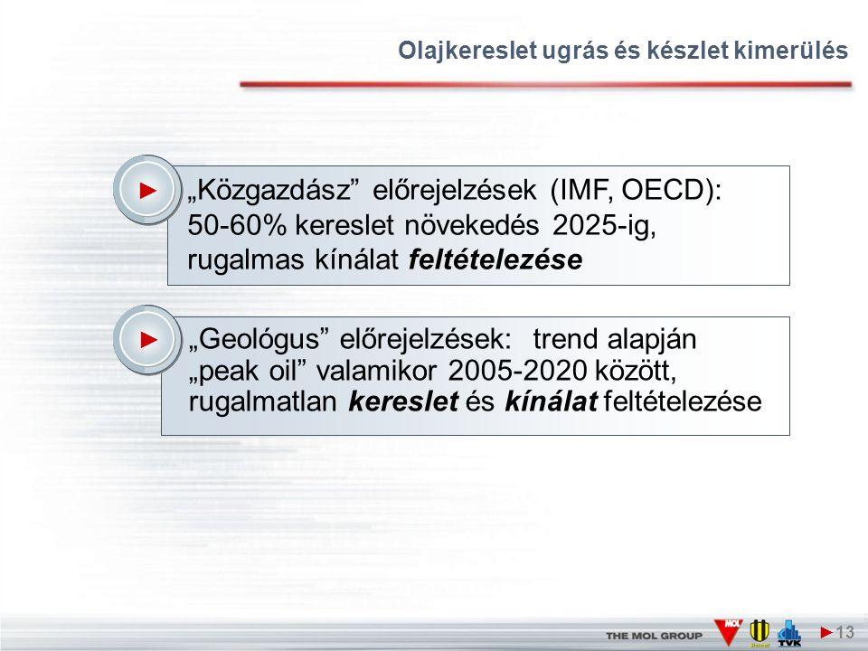 """Olajkereslet ugrás és készlet kimerülés ►13 ► """"Geológus előrejelzések: trend alapján """"peak oil valamikor 2005-2020 között, rugalmatlan kereslet és kínálat feltételezése ► """"Közgazdász előrejelzések (IMF, OECD): 50-60% kereslet növekedés 2025-ig, rugalmas kínálat feltételezése"""