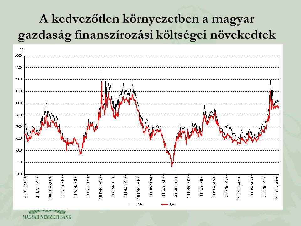A kedvezőtlen környezetben a magyar gazdaság finanszírozási költségei növekedtek