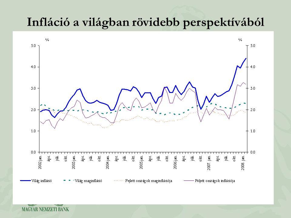 Infláció a világban rövidebb perspektívából