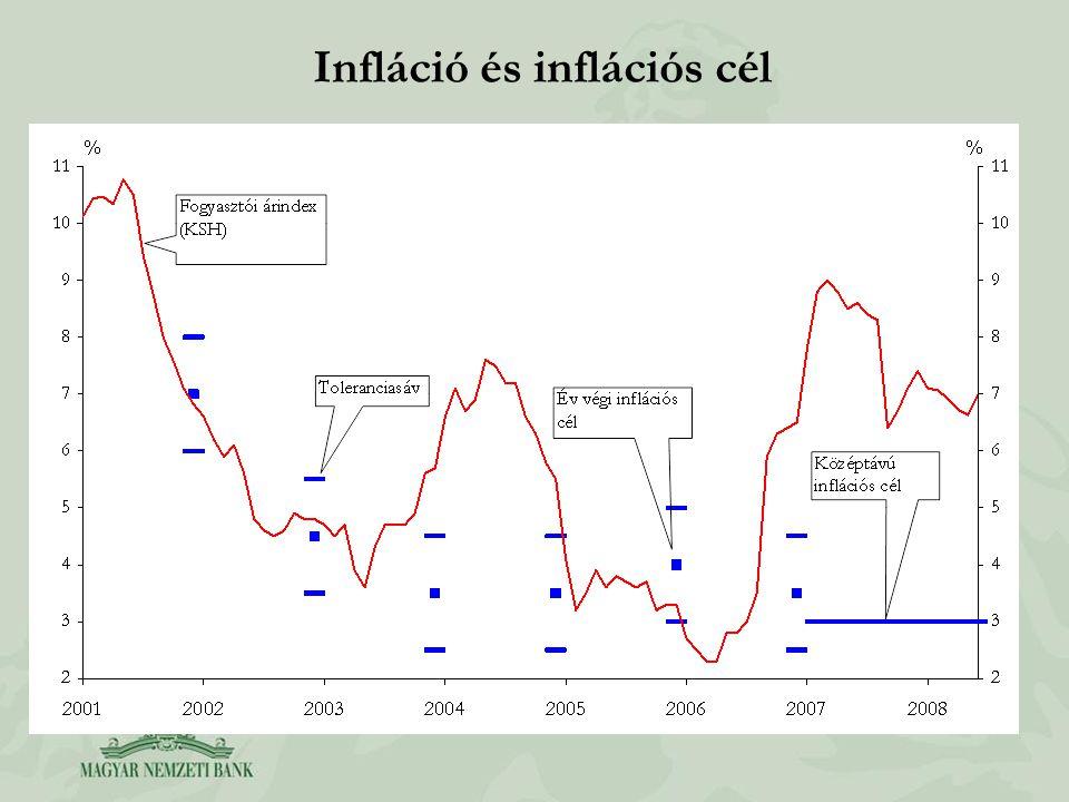 Infláció és inflációs cél