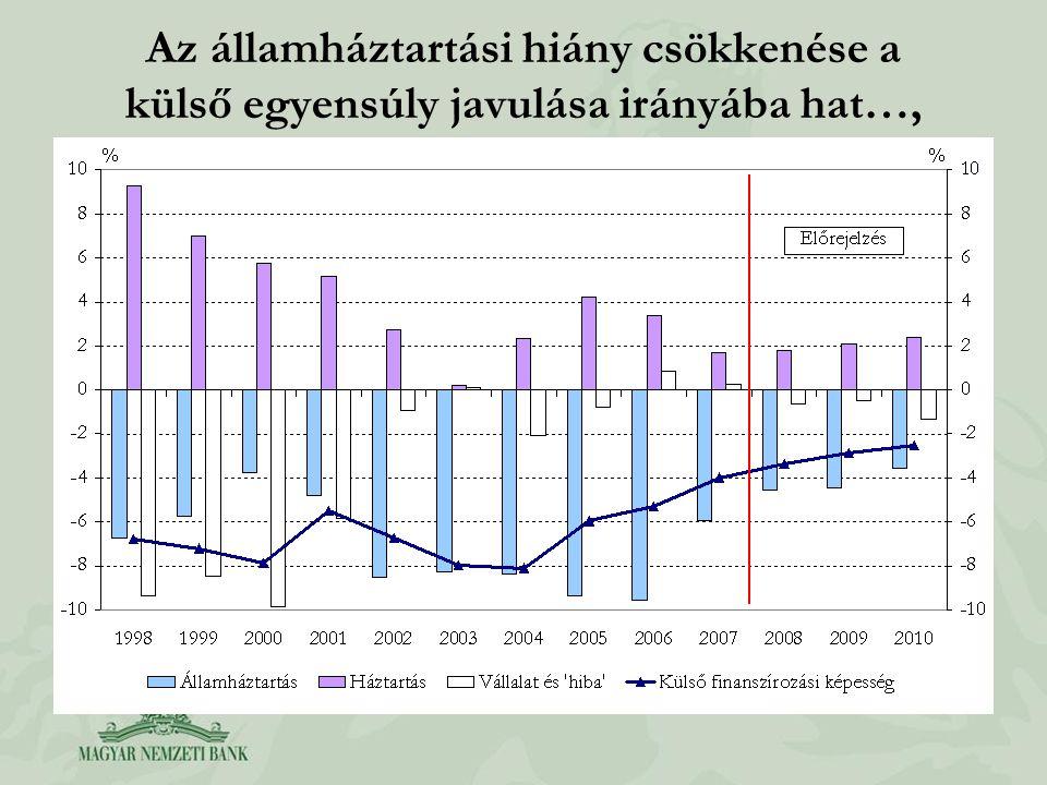 Az államháztartási hiány csökkenése a külső egyensúly javulása irányába hat…,