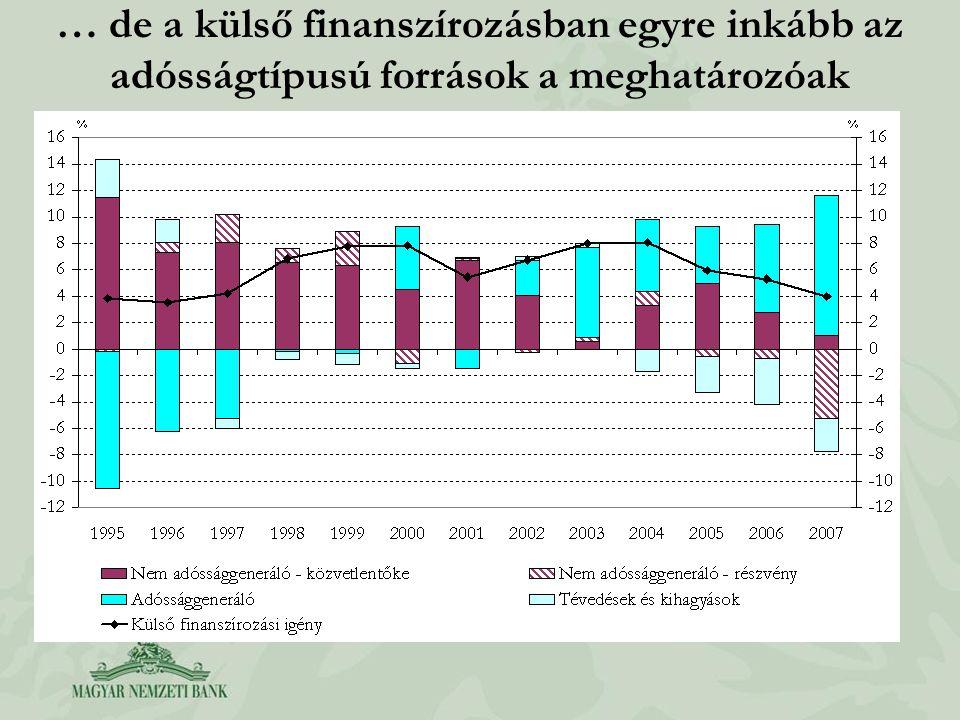 … de a külső finanszírozásban egyre inkább az adósságtípusú források a meghatározóak