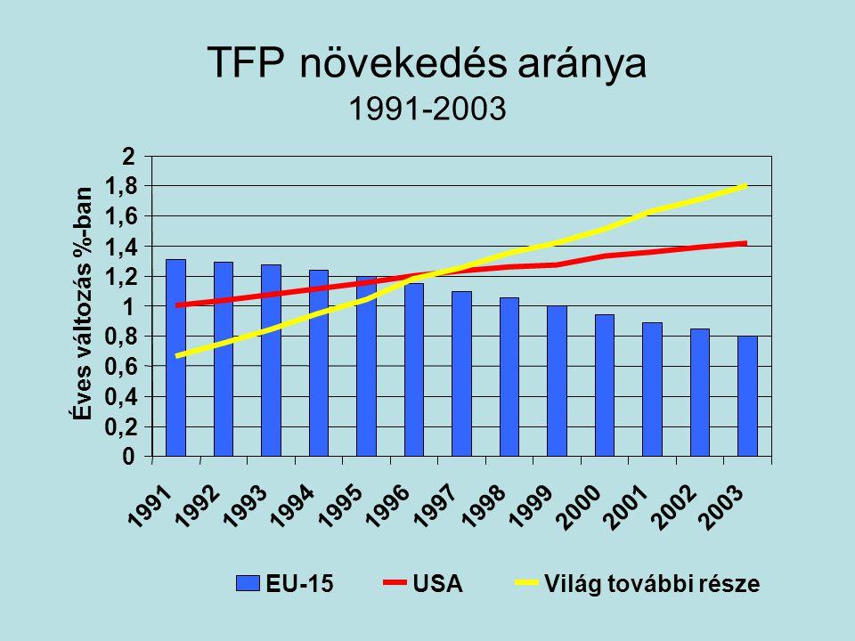 TFP növekedés aránya 1991-2003 0 0,2 0,4 0,6 0,8 1 1,2 1,4 1,6 1,8 2 1991199219931994199519961997199819992000200120022003 Éves változás %-ban EU-15USAVilág további része