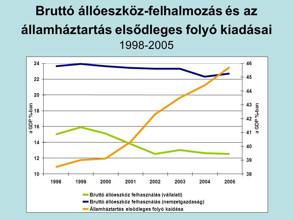 Bruttó állóeszköz-felhalmozás és az államháztartás elsődleges folyó kiadásai 1998-2005 10 12 14 16 18 20 22 24 19981999200020012002200320042005 a GDP %-ban 38 39 40 41 42 43 44 45 46 a GDP %-ban Bruttó állóeszköz felhasználás (vállalati) Bruttó állóeszköz felhasználás (nemzetgazdaság) Államháztartás elsődleges folyó kaidása