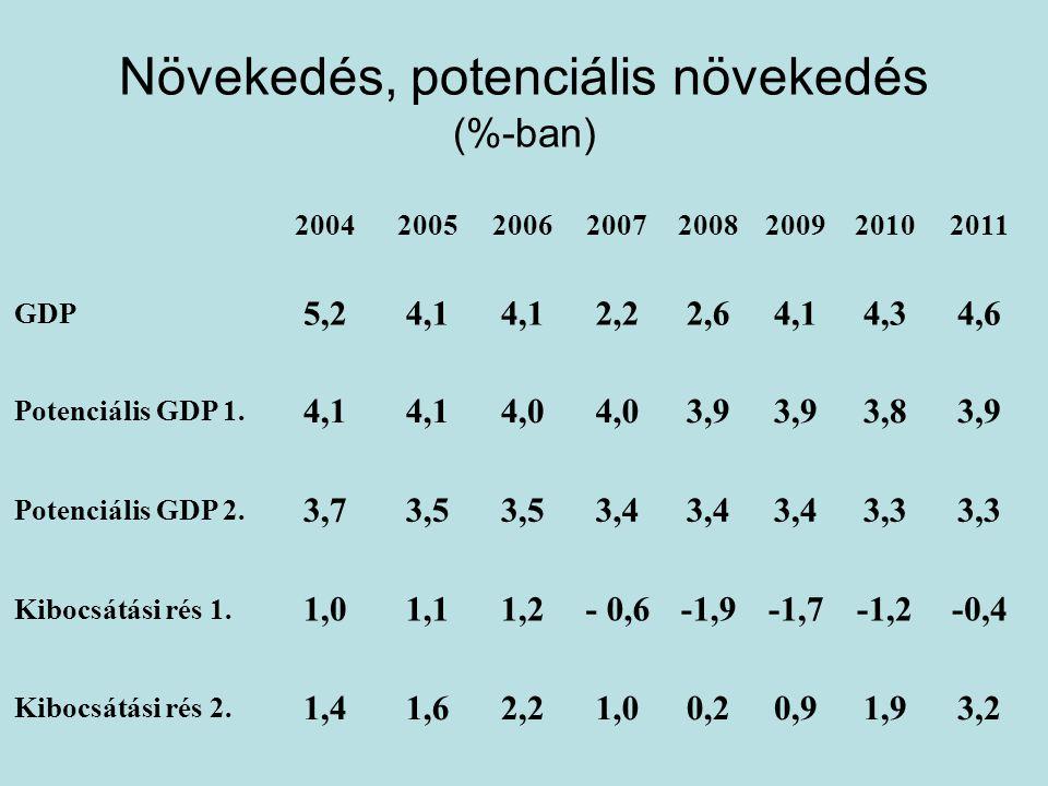 Növekedés, potenciális növekedés (%-ban) 3,21,90,90,21,02,21,61,4 Kibocsátási rés 2.
