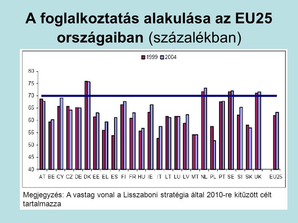 A foglalkoztatás alakulása az EU25 országaiban (százalékban) Megjegyzés: A vastag vonal a Lisszaboni stratégia által 2010-re kitűzött célt tartalmazza