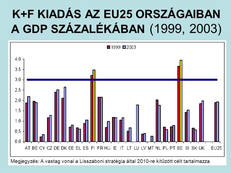 K+F KIADÁS AZ EU25 ORSZÁGAIBAN A GDP SZÁZALÉKÁBAN (1999, 2003) Megjegyzés: A vastag vonal a Lisszaboni stratégia által 2010-re kitűzött célt tartalmazza