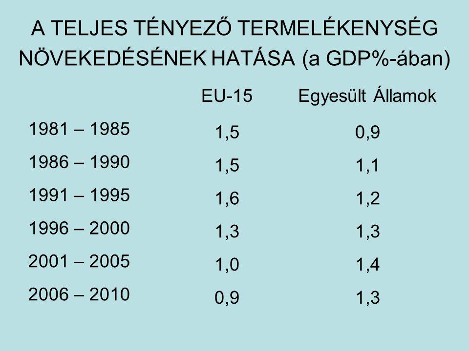 A TELJES TÉNYEZŐ TERMELÉKENYSÉG NÖVEKEDÉSÉNEK HATÁSA (a GDP%-ában) 1,30,9 2006 – 2010 1,41,0 2001 – 2005 1,3 1996 – 2000 1,21,6 1991 – 1995 1,11,5 1986 – 1990 0,91,5 1981 – 1985 Egyesült ÁllamokEU-15