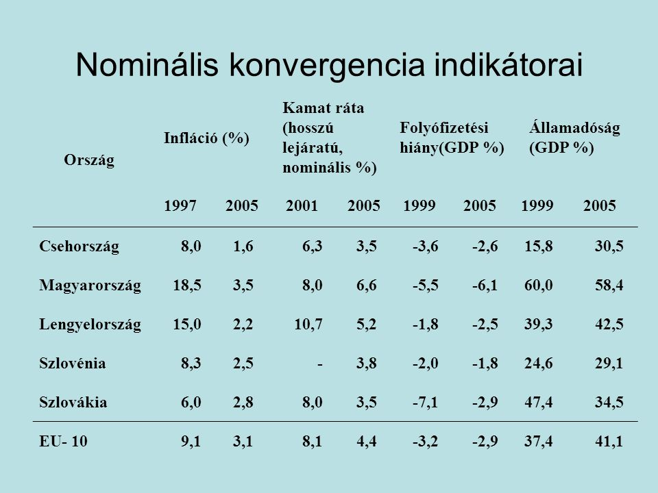 Nominális konvergencia indikátorai Ország Infláció (%) Kamat ráta (hosszú lejáratú, nominális %) Folyófizetési hiány(GDP %) Államadóság (GDP %) 19972005200120051999200519992005 Csehország8,01,66,33,5-3,6-2,615,830,5 Magyarország18,53,58,06,6-5,5-6,160,058,4 Lengyelország15,02,210,75,2-1,8-2,539,342,5 Szlovénia8,32,5-3,8-2,0-1,824,629,1 Szlovákia6,02,88,03,5-7,1-2,947,434,5 EU- 109,13,18,14,4-3,2-2,937,441,1
