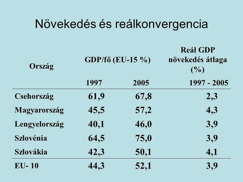 Növekedés és reálkonvergencia Ország GDP/fő (EU-15 %) Reál GDP növekedés átlaga (%) 199720051997 - 2005 Csehország 61,967,82,3 Magyarország 45,557,24,3 Lengyelország 40,146,03,9 Szlovénia 64,575,03,9 Szlovákia 42,350,14,1 EU- 10 44,352,13,9