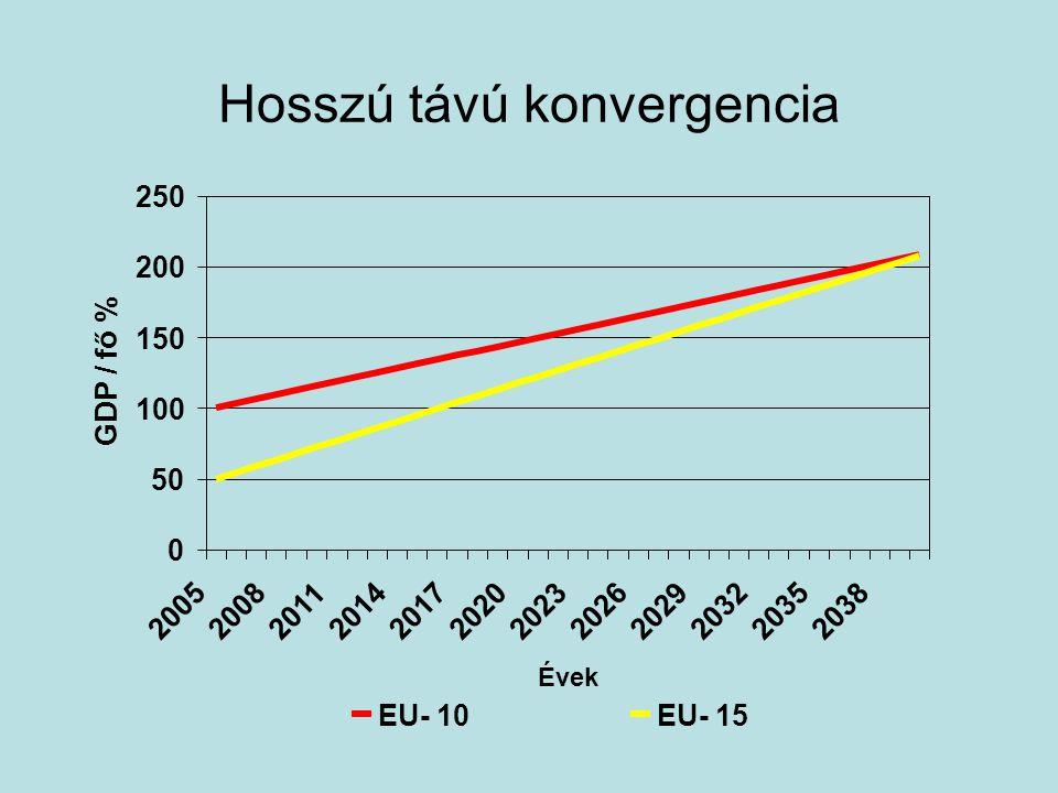 Potenciális növekedés ütem egyes EU- 10 országokban OrszágIdőszak átlagPotenciális növekedési ütem Csehország 1998 - 2000 1,5 2001 - 2005 2,9 Magyarország 1998 - 2000 4,3 2001 - 2005 3,8 Lengyelország 1998 - 2000 4,1 2001 - 2005 3,0 Szlovénia 1998 - 2000 4,2 2001 - 2005 3,7 Szlovákia 1998 - 2000 3,2 2001 - 2005 4,7 EU- 10 1998 - 2000 3,6 2001 - 2005 3,5 EU- 15 1998 - 2000 2,3 2001 - 2005 2,0