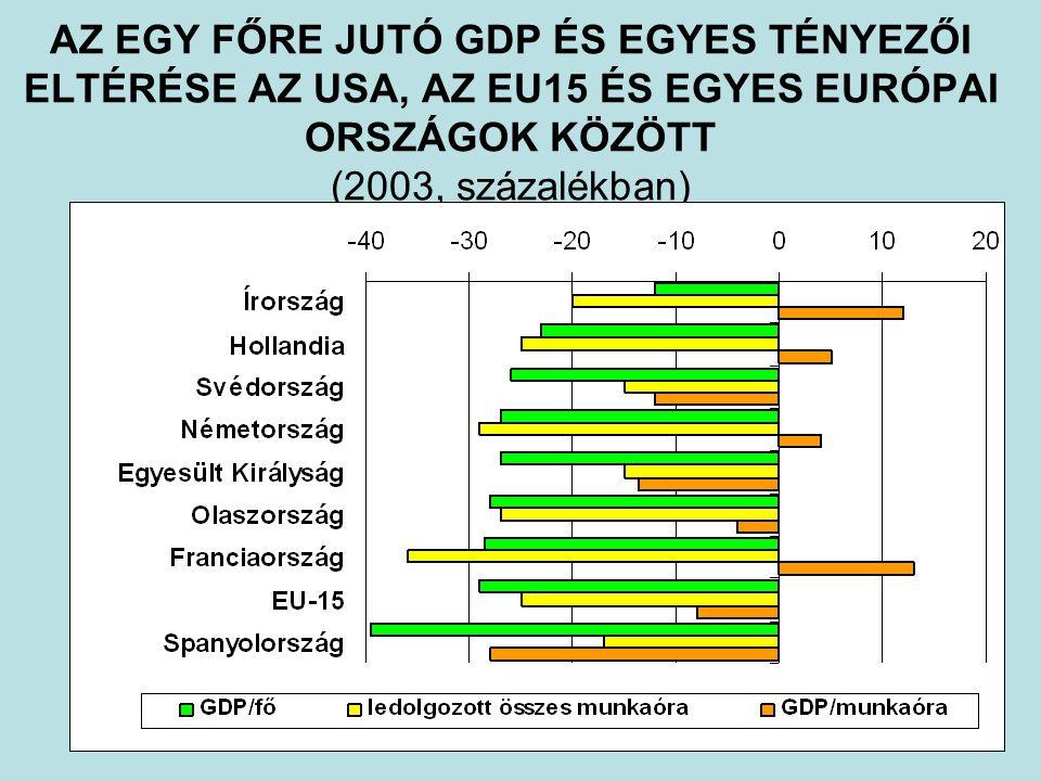 LISSZABONI STRATÉGIA Növekedés: –a termelékenység növekedése (a produktív rendszerek hatékonysága és innovatív kapacitása növekedése révén) –foglalkoztatási ráta emelése (új munkahelyek keletkezése, a ledolgozott összes munkamennyiség növekedése) Növekedés és foglalkoztatottság Lisszaboni Stratégia: a piac működését javító strukturális reformok révén a foglalkoztatási ráta fenntartható növelése, a termelékenység gyorsabb növekedése.