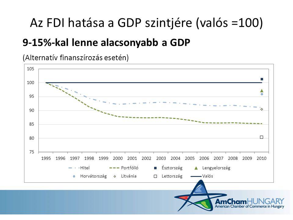 Az FDI hatása a GDP szintjére (valós =100) 9-15%-kal lenne alacsonyabb a GDP (Alternatív finanszírozás esetén)