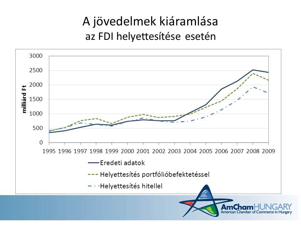 A jövedelmek kiáramlása az FDI helyettesítése esetén