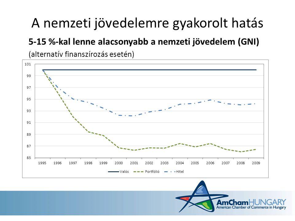 A nemzeti jövedelemre gyakorolt hatás 5-15 %-kal lenne alacsonyabb a nemzeti jövedelem (GNI) (alternatív finanszírozás esetén)