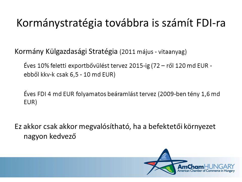 Kormánystratégia továbbra is számít FDI-ra Kormány Külgazdasági Stratégia (2011 május - vitaanyag) Éves 10% feletti exportbővülést tervez 2015-ig (72 – ről 120 md EUR - ebből kkv-k csak 6,5 - 10 md EUR) Éves FDI 4 md EUR folyamatos beáramlást tervez (2009-ben tény 1,6 md EUR) Ez akkor csak akkor megvalósítható, ha a befektetői környezet nagyon kedvező