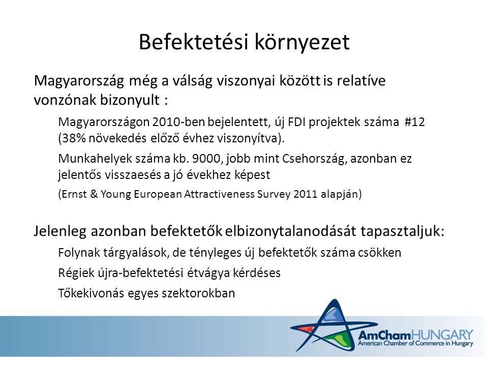 Befektetési környezet Magyarország még a válság viszonyai között is relatíve vonzónak bizonyult : Magyarországon 2010-ben bejelentett, új FDI projektek száma #12 (38% növekedés előző évhez viszonyítva).