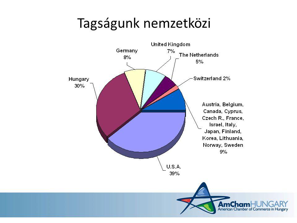 Az AmCham a kormány stratégiai partnere Stratégiai együttműködési szerződés a Kormánnyal Konzultáció a jobb jogalkotásért