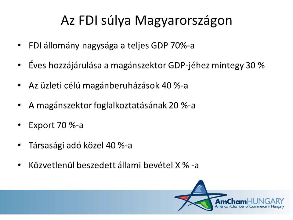 Az FDI súlya Magyarországon FDI állomány nagysága a teljes GDP 70%-a Éves hozzájárulása a magánszektor GDP-jéhez mintegy 30 % Az üzleti célú magánberuházások 40 %-a A magánszektor foglalkoztatásának 20 %-a Export 70 %-a Társasági adó közel 40 %-a Közvetlenül beszedett állami bevétel X % -a