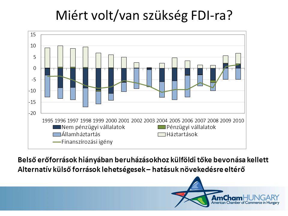 Az FDI hatása a növekedésre Közvetlen csatornák – Tőkefelhalmozás, beruházások – Tudás és technológiai transzfer – magasabb termelékenység Közvetett csatornák – Befektetésbarát környezet – Munka morál, társadalmi felelősségvállalás, stb Ezek a hatások erősen szórnak, függenek az adott ország gazdasági környezetétől