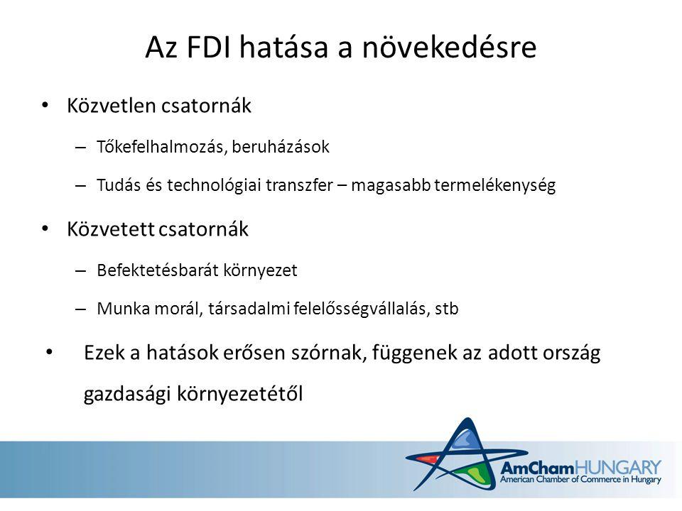 Az FDI hatása a növekedésre Közvetlen csatornák – Tőkefelhalmozás, beruházások – Tudás és technológiai transzfer – magasabb termelékenység Közvetett c