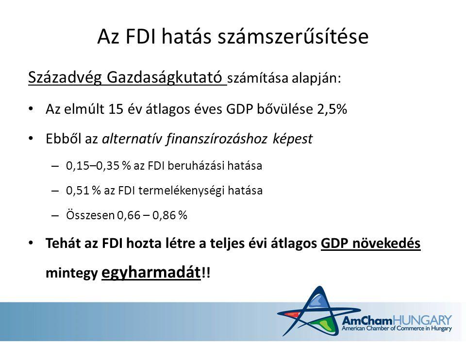 Az FDI hatás számszerűsítése Századvég Gazdaságkutató számítása alapján: Az elmúlt 15 év átlagos éves GDP bővülése 2,5% Ebből az alternatív finanszírozáshoz képest – 0,15–0,35 % az FDI beruházási hatása – 0,51 % az FDI termelékenységi hatása – Összesen 0,66 – 0,86 % Tehát az FDI hozta létre a teljes évi átlagos GDP növekedés mintegy egyharmadát !!