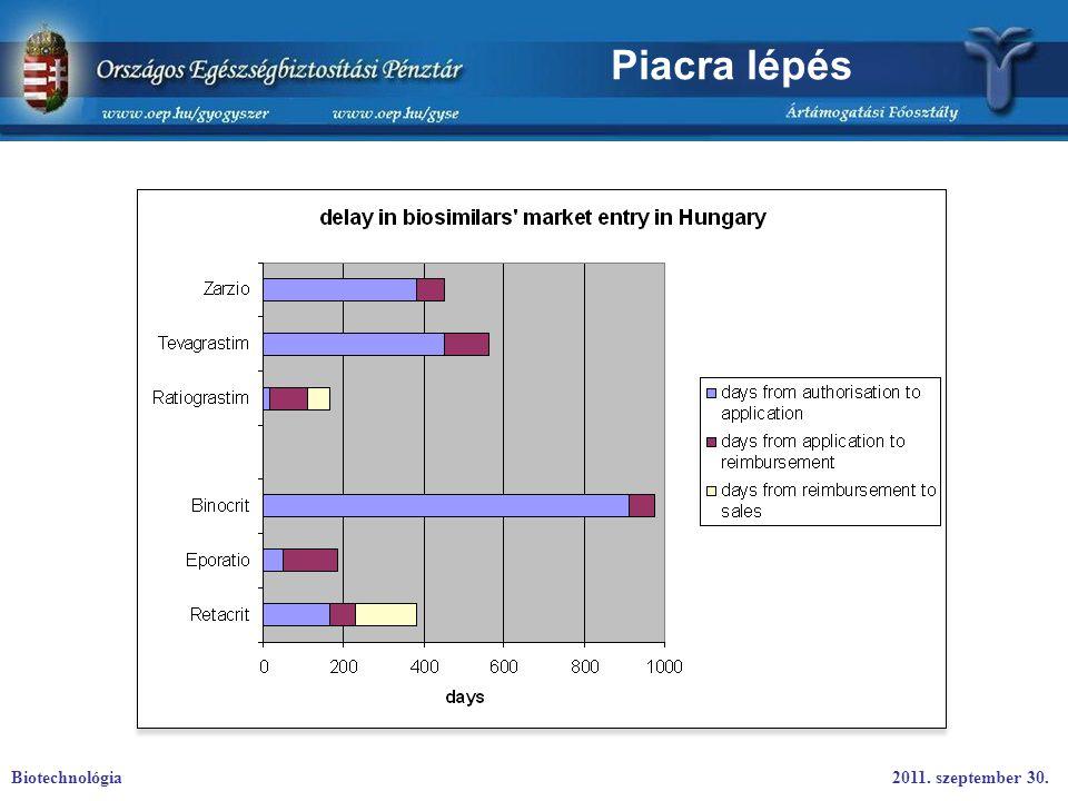 Piacra lépés Biotechnológia2011. szeptember 30.