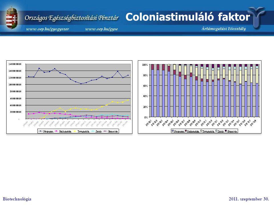 Coloniastimuláló faktor Biotechnológia2011. szeptember 30.