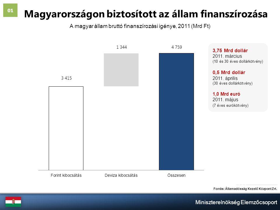 Miniszterelnökség Elemzőcsoport Magyarországon biztosított az állam finanszírozása Forrás: Államadósság Kezelő Központ Zrt.
