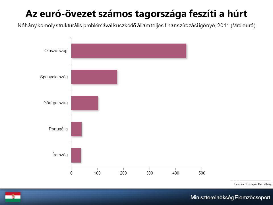 Miniszterelnökség Elemzőcsoport Az euró-övezet számos tagországa feszíti a húrt Forrás: Európai Bizottság Néhány komoly strukturális problémával küszködő állam teljes finanszírozási igénye, 2011 (Mrd euró)